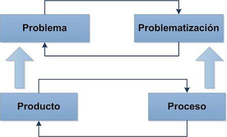 Figura 1. Bucle recursivo entre problema y problematización. Fuente: elaboración propia